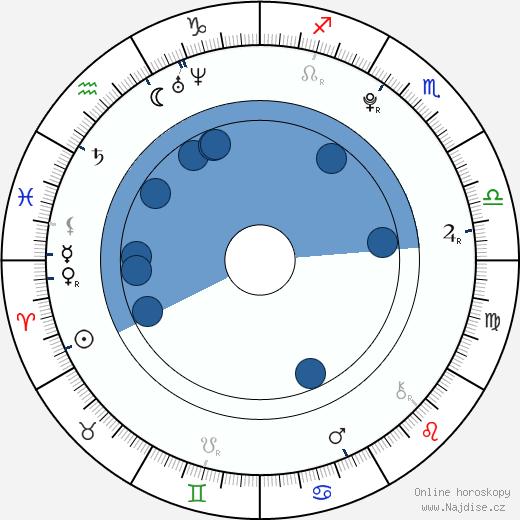 Anjelica wikipedie, horoscope, astrology, instagram