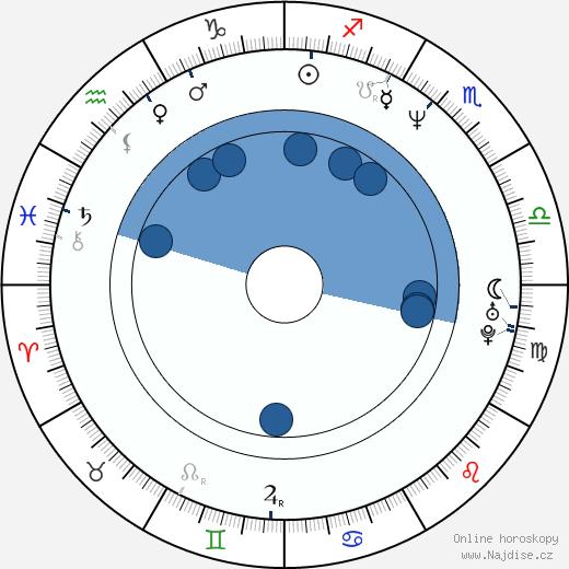 Anjul Nigam wikipedie, horoscope, astrology, instagram