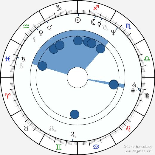 Anke Engelke wikipedie, horoscope, astrology, instagram