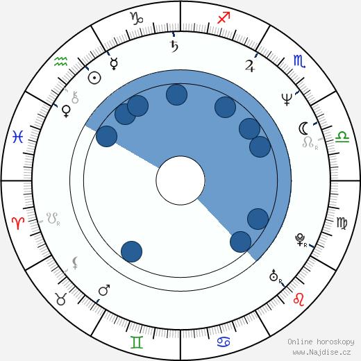 Anke Sevenich wikipedie, horoscope, astrology, instagram