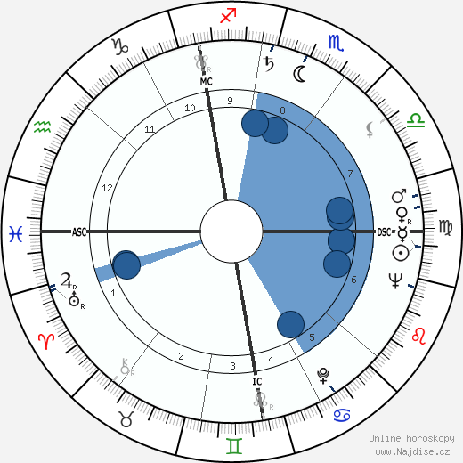 Ann a Mary Church wikipedie, horoscope, astrology, instagram