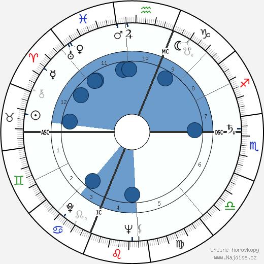 Ann B. Davis wikipedie, horoscope, astrology, instagram
