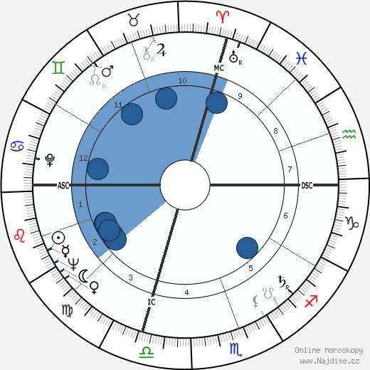 Ann Blyth wikipedie, horoscope, astrology, instagram