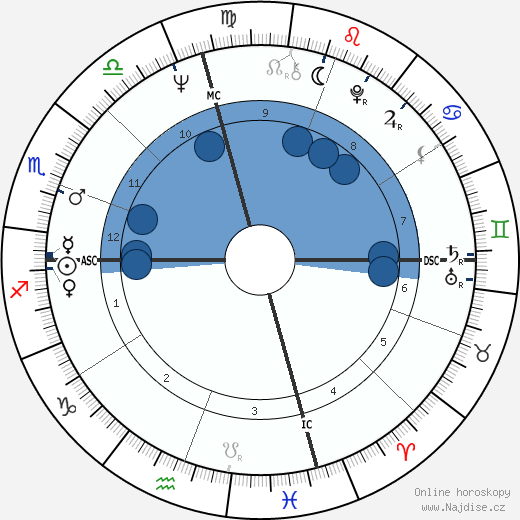Ann Dunham wikipedie, horoscope, astrology, instagram
