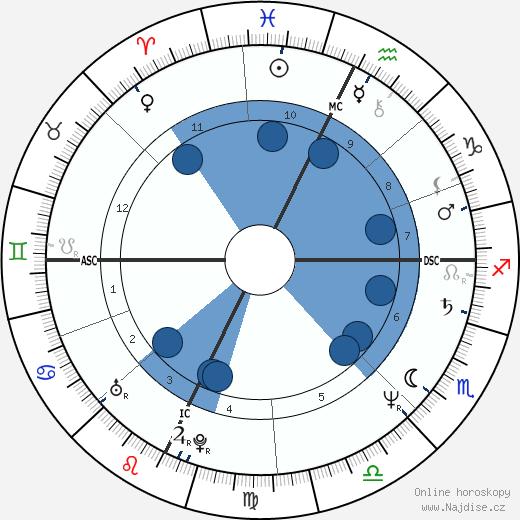 Ann Gryboski wikipedie, horoscope, astrology, instagram