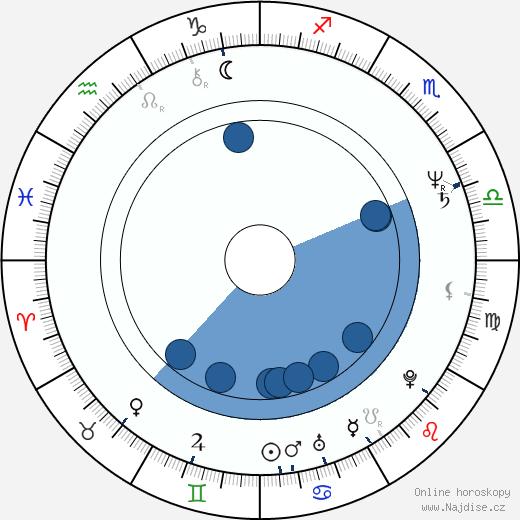 Ann Hearn wikipedie, horoscope, astrology, instagram