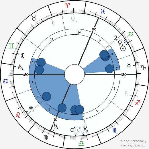 Ann Jillian wikipedie, horoscope, astrology, instagram