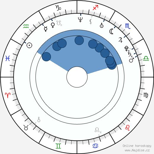 Ann Kristin wikipedie, horoscope, astrology, instagram