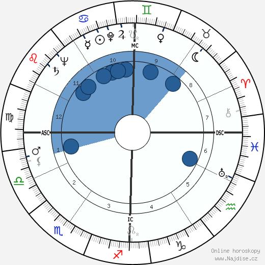 Ann Landers wikipedie, horoscope, astrology, instagram