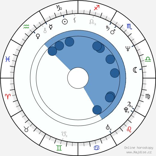 Ann Magnuson wikipedie, horoscope, astrology, instagram