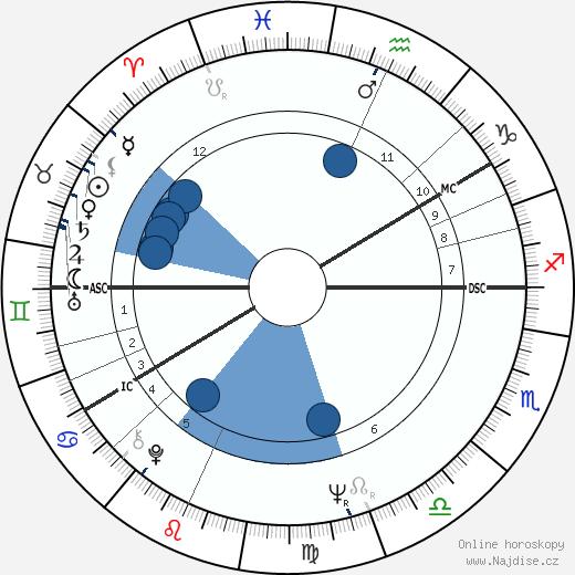 Ann-Margret wikipedie, horoscope, astrology, instagram