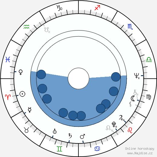 Ann Maxwell wikipedie, horoscope, astrology, instagram