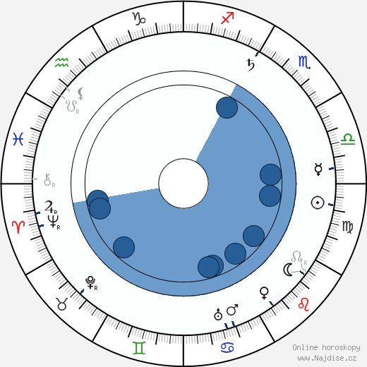 Anna Breznay wikipedie, horoscope, astrology, instagram