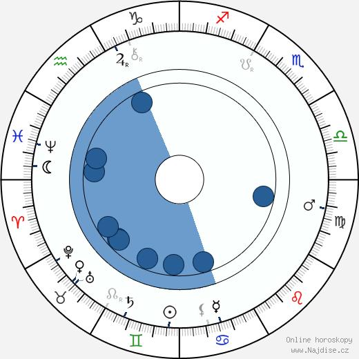 Anna Čermáková-Dvořáková wikipedie, horoscope, astrology, instagram