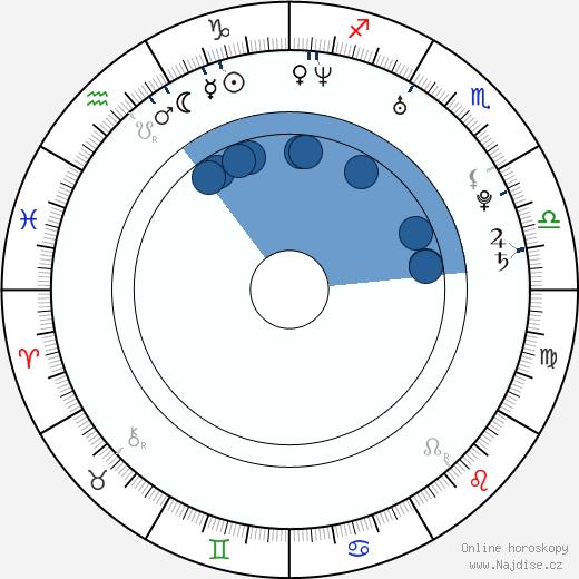 Anna Dereszowska wikipedie, horoscope, astrology, instagram
