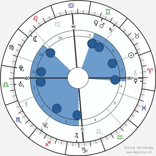 Anna Falchi wikipedie, horoscope, astrology, instagram