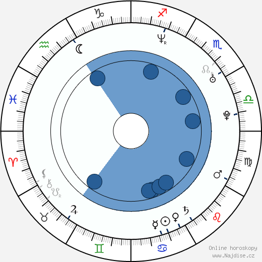 Anna Friel wikipedie, horoscope, astrology, instagram
