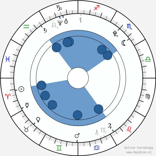 Anna Gurji wikipedie, horoscope, astrology, instagram