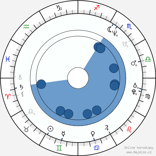 Anna Ibrisagic wikipedie, horoscope, astrology, instagram
