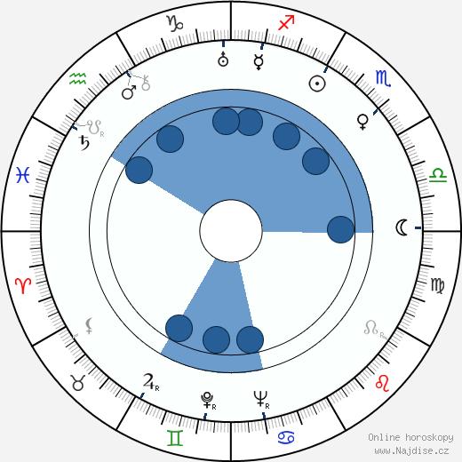 Anna-Liisa Saarinen wikipedie, horoscope, astrology, instagram