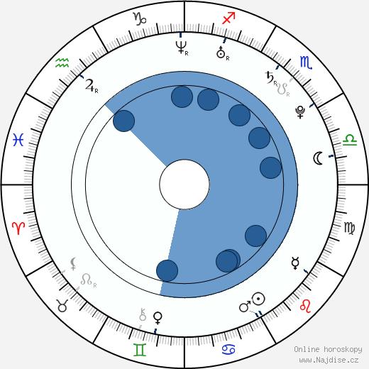 Anna Maria Mühe wikipedie, horoscope, astrology, instagram