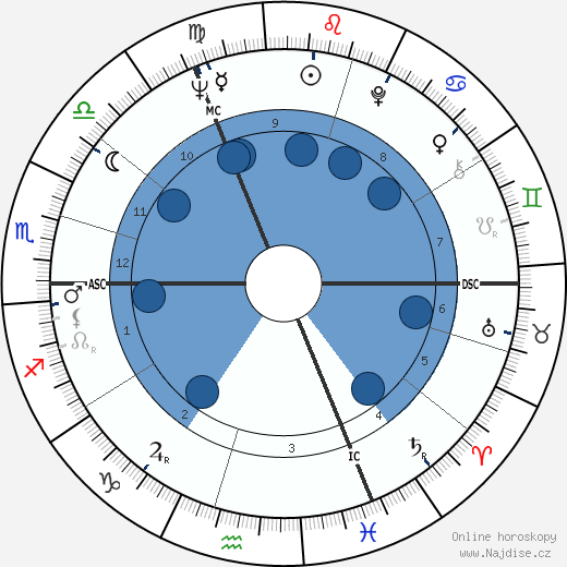Anna Massey wikipedie, horoscope, astrology, instagram
