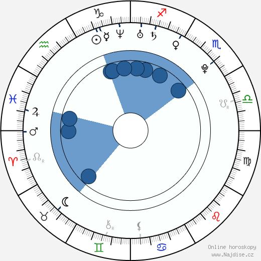 Anna Tatangelo wikipedie, horoscope, astrology, instagram