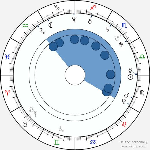 Anna Unterberger wikipedie, horoscope, astrology, instagram