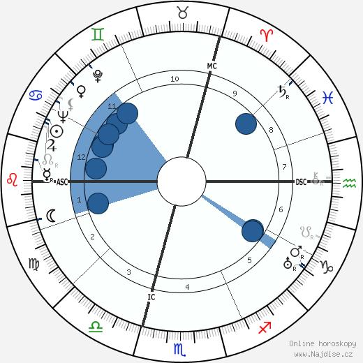 Annabella wikipedie, horoscope, astrology, instagram