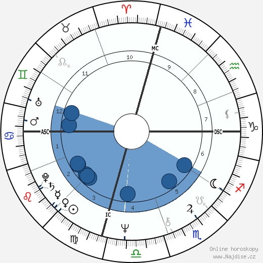 Anne Archer wikipedie, horoscope, astrology, instagram