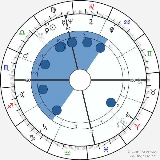 Anne Bancroft wikipedie, horoscope, astrology, instagram