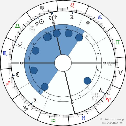 Anne Bancroft wikipedie, horoscope, astrology, instagram