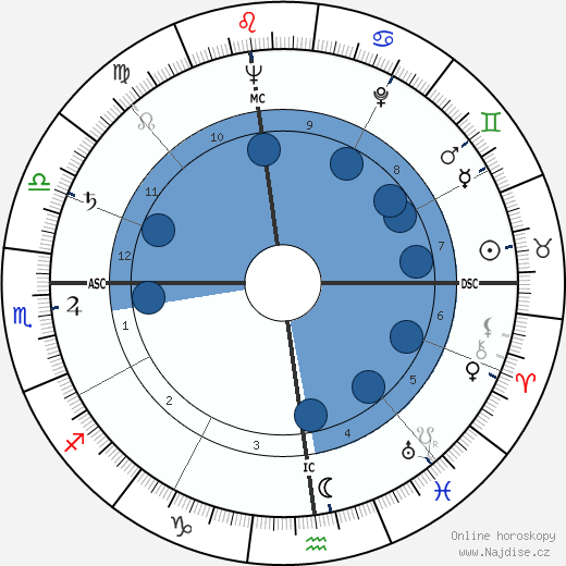 Anne Baxter wikipedie, horoscope, astrology, instagram