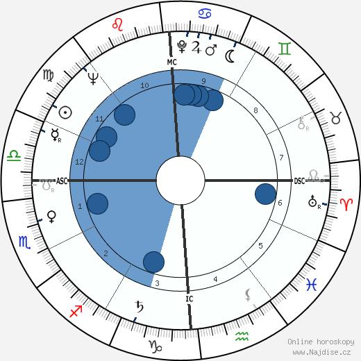 Anne Francis wikipedie, horoscope, astrology, instagram