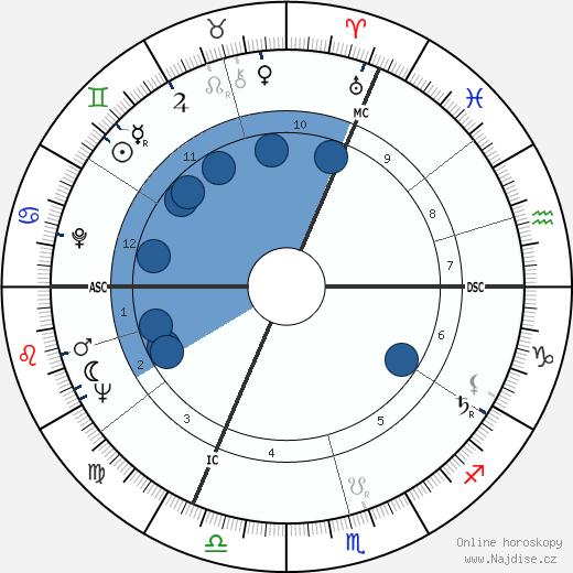 Anne Frank wikipedie, horoscope, astrology, instagram