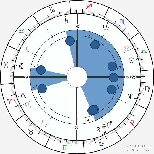 Anne Haddy wikipedie, horoscope, astrology, instagram