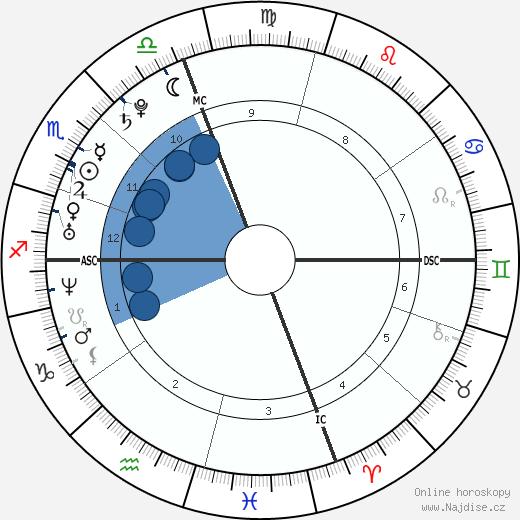Anne Hathaway wikipedie, horoscope, astrology, instagram