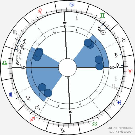 Anne Heche wikipedie, horoscope, astrology, instagram