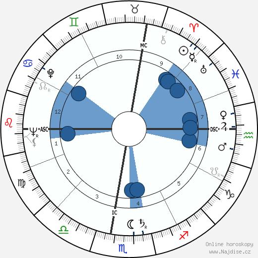 Anne McCaffrey wikipedie, horoscope, astrology, instagram