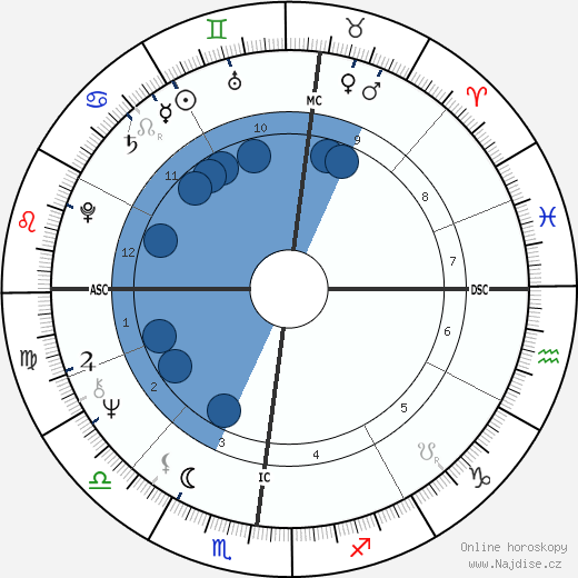 Anne Murray wikipedie, horoscope, astrology, instagram