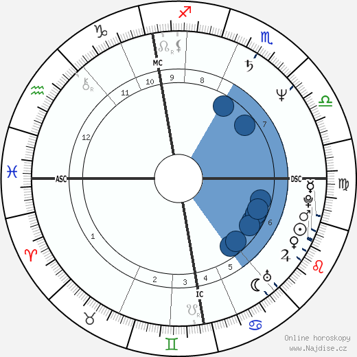 Anne Pohtamo wikipedie, horoscope, astrology, instagram