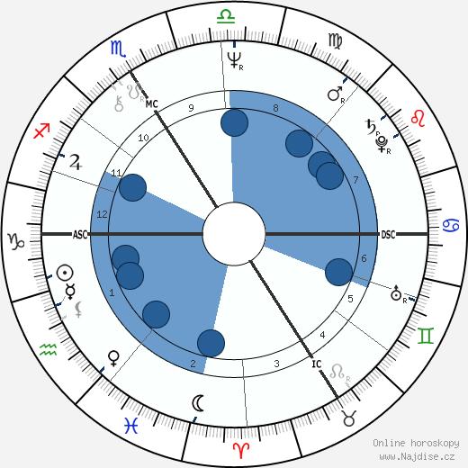 Anne Queffélec wikipedie, horoscope, astrology, instagram