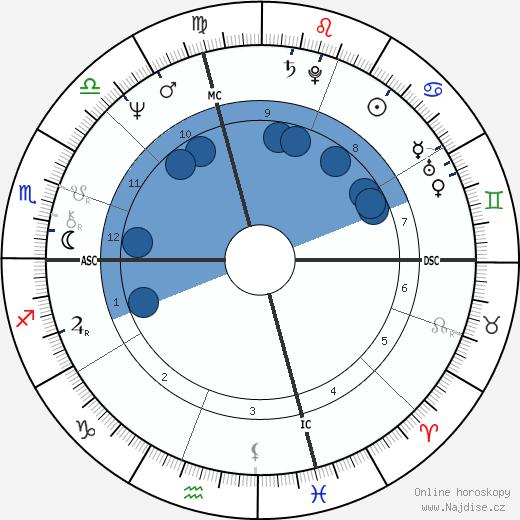 Anne Sinclair wikipedie, horoscope, astrology, instagram