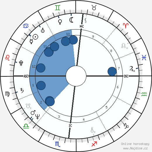 Anne Zamberlan wikipedie, horoscope, astrology, instagram