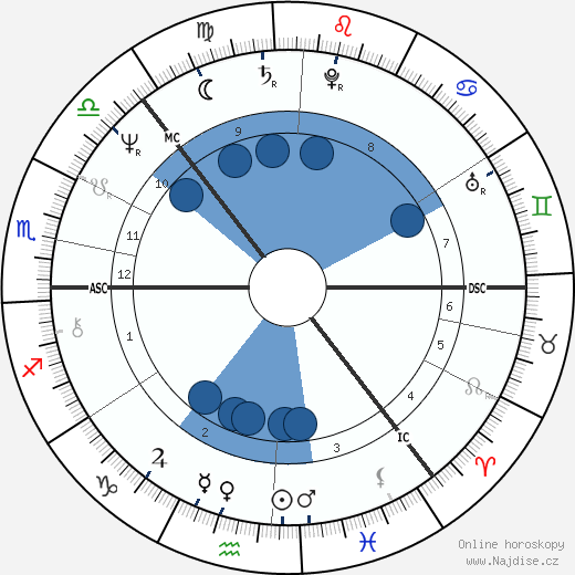 Anneli Saaristo wikipedie, horoscope, astrology, instagram