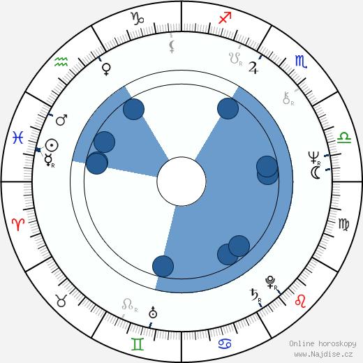 Anneli Sari wikipedie, horoscope, astrology, instagram