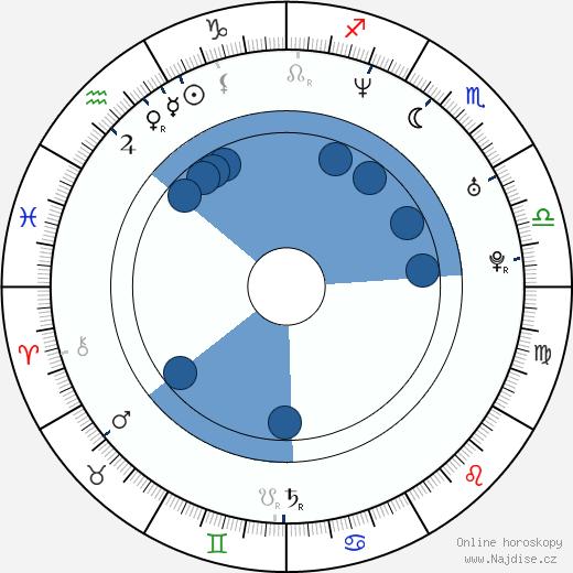 Annemarie Jacir wikipedie, horoscope, astrology, instagram