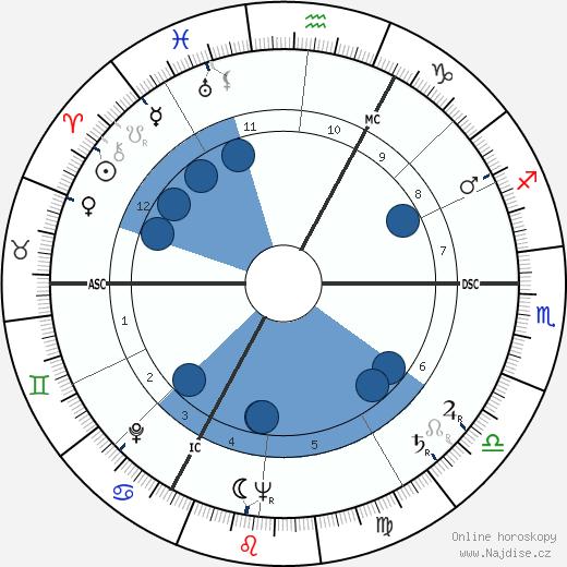 Annemarie Schimmel wikipedie, horoscope, astrology, instagram