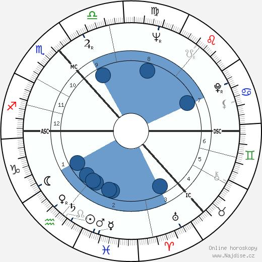 Annette Crosbie wikipedie, horoscope, astrology, instagram