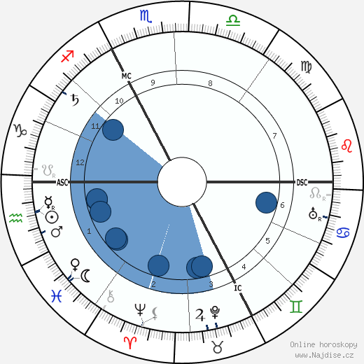 Annette Kolb wikipedie, horoscope, astrology, instagram
